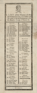 List of Names of the Provincials who were killed and wounded